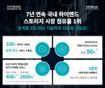 효성인포메이션시스템가 7년 연속 하이엔드 스토리지 시장점유율 1위를 기록했다
