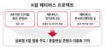 SK텔레콤가 K팝 메타버스 프로젝트를 시행한다