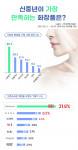 임팩트피플스 조사 결과 신중년 화장품에 있어 남녀 모두가 만족하는 브랜드는 설화수인 것으로 나타났다