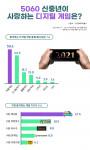 임팩트피플스 조사 결과 5060 신중년은 매일 1시간 스마트폰으로 게임을 하며 '애니팡'과 '피망맞고'를 가장 즐겨하는 것으로 나타났다