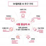 SK텔레콤이 공개한 사람 중심의 AI 7대 추구 가치
