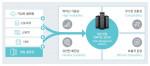 효성인포메이션시스템의 영상전용 컨버지드 플랫폼 HVMP