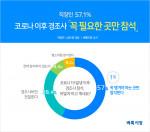 벼룩시장이 직장인 1418명을 대상으로 코로나19 발생 이후 경조사 참석에 대해 조사한 결과, 응답자의 57.1%가 '꼭 챙겨야하는 경조사만 참석한다'고 답한 것으로 나타났다