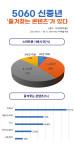 임팩트피플스의 조사 결과 5060 신중년 60%가 하루 3시간 이상 스마트폰을 사용하는 것으로 나타났다