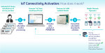 """Thales Revolutionises IoT """"out-of-the-box"""" Connectivity to any Cellular Network Worldwide"""