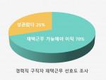 경력직 구직자 재택근무 선호도 그래프