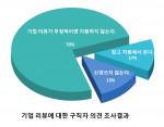커리어앤스카우트가 진행한 '기업 리뷰에 대한 구직자 의견 조사' 결과