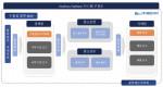 레인아이가 개발한 원패스-플랫폼 시스템 구성도