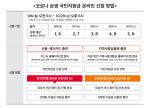 코로나 상생 국민지원금 온라인 신청 방법표