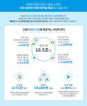 구글 이코노믹 임팩트 보고서 요약 자료