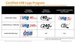 USB-IF, 새로운 공인 USB C타입 케이블 전력 등급 로고 발표