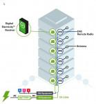 볼트서버 Digital Electricity™는 4G LTE, 5G 및 Wi-Fi 무선 신호 전송을 위한 최고의 안정성과 비용 효율을 갖춘 원격 전력 공급 솔루션을 제공한다