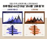 2021년 디지털미디어 이용실태 및 대국민 인식조사