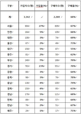 에이치플레이(www.Hplay.co.kr) 전국 시도별/남녀별 성인용품 이용조사- 지역별 가입자(율) 및 가입자 대비 구매자(율)