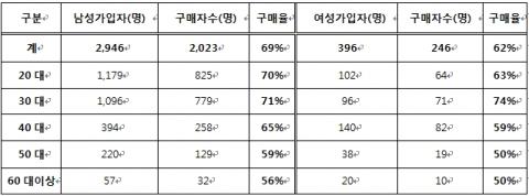연령별/성별 가입자수(율) 및 구매자수(율)