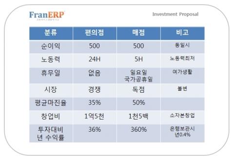 창업ERP, 학교 내 독점 매점 창업 세미나 진행