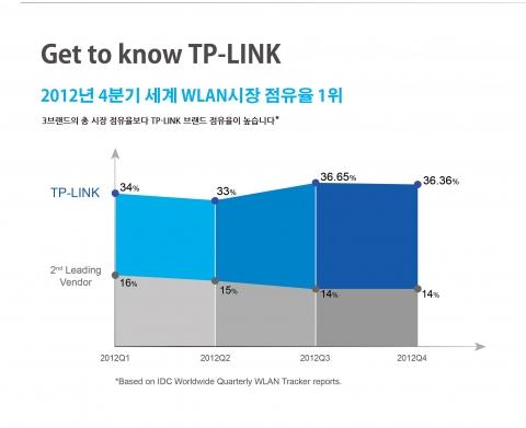2012년 4분기 세계 WLAN  시장 점유율 1위