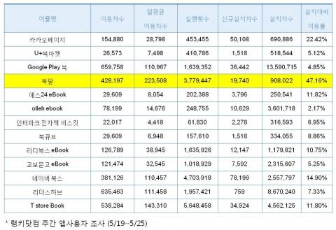 랭키닷컴, 주간(5월19~25일) 전자책 앱사용자 조사 결과(단위:명)