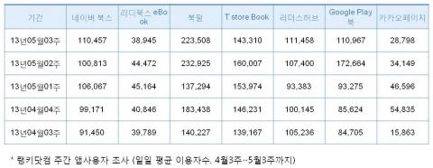 랭키닷컴, 주간 전자책 앱사용자 조사(일일 평균 이용자수, 4월3주~5월3주, 단위:명)