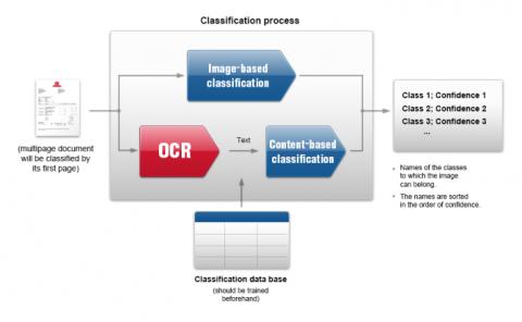 자동문서분류 처리과정을 설명하고 있는 그림이다.