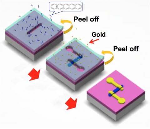 건국대 물리학부 이상욱 교수 연구팀이 고분자 그림자 마스크를 이용해 다양한 유기물을 나노 전자 소자로 자유롭게 구현할 수 있는 스텐실 나노 리소그래피 기술을 개발했다.