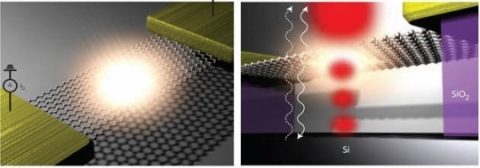 국내 연구진이 세상에서 가장 얇은 차세대 그래핀 가시광원을 개발했다. 왼쪽 사진은 전압에 의해 빛이 발생한 그래핀 소자 개념도, 오른쪽 사진은 그래핀에서 발생한 빛이 기판 하단에 ...