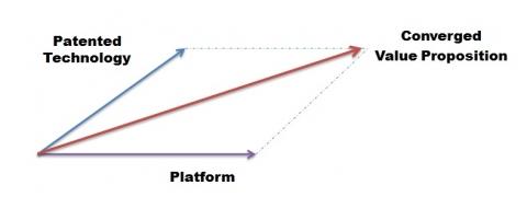 플랫폼 기반 가치융합 개념도