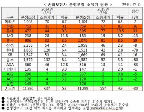 손해보험사 분쟁조정 소제기 현황