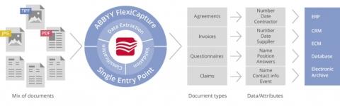 다양한 이미지 문서를 애비 플렉시캡처 11을 통해 데이터로 분류하는 과정