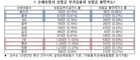 손보 부지급율 불만족도(사진출처 생보협회 공시자료)