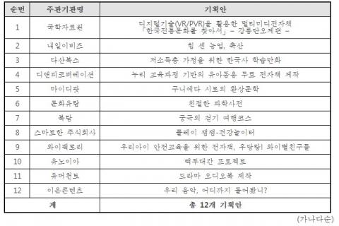 2016년 무료 전자책 자유 기획 공모 최종 선정 기획안
