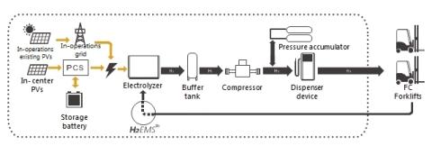 연료 전지 자동차용 수소 공급 시스템