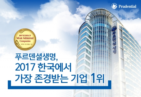 푸르덴셜생명이 한국능률협회컨설팅이 주관하는 2017 한국에서 가장 존경받는 기업 조사에서 외국계 보험 산업군 부문 1위에 선정됐다