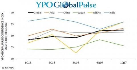 YPO 글로벌 펄스 조사 결과 2017년 1분기 아시아 지역 비즈니스 리더들의 신뢰지수가 2년래 최고 수준을 기록했다