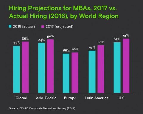 올해 전 세계적으로 86%의 기업이 최근에 MBA 학위를 받은 졸업생들을 고용할 계획에 있으며, 이는 2016년 MBA 졸업생을 고용한 기업의 비율 79%를 상회하는 수치이다
