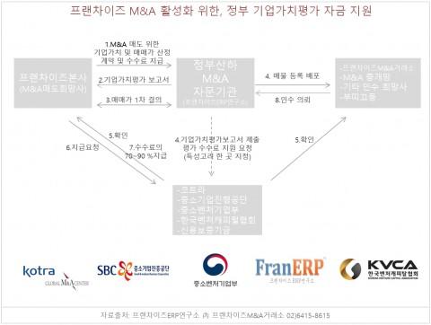 프랜차이즈ERP연구소가 프랜차이즈 M&A 활성화를 위한 정부 기업가치평가 자금을 지원한다. 사진은 자금지원 개념도