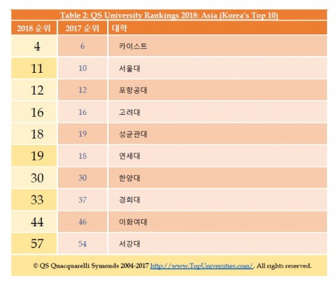 QS University Rankings 2018: Asia (Korea's Top 10)