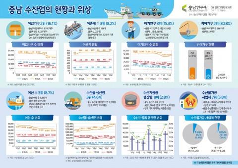 충남연구원이 제작한 인포그래픽 38호 충남 수산업 현황과 위상