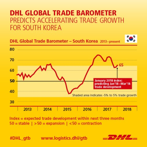 DHL Global Trade Barometer는 하이테크 혁신이 수출 주도하며 한국의 무역량 증가를 가속화하고 있다고 분석했다