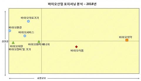 2018년 바이오 산업 포지셔닝 분석