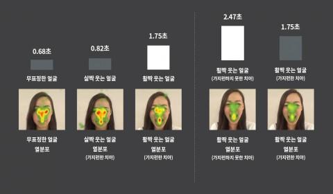 인비절라인 웃는 얼굴에 대한 시선 추적 조사 결과