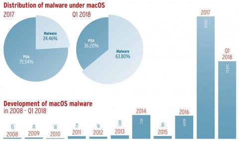 macOS용 멀웨어 피해 사례, AV-TEST Security Report 2017/18 자료 인용