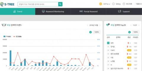빅데이터 서비스 에스트리의 실시간검색어 분석 화면