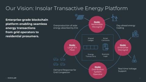 인솔라 에너지 거래 플랫폼