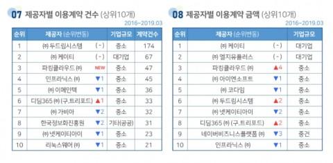 클라우드스토어 씨앗 3월 통계