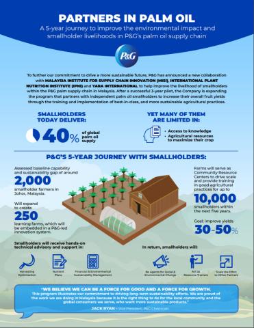 P&G는 보다 지속 가능한 미래를 추구하기 위한 의지를 다지기 위해 말레이시아의 P&G 팜 서플라이 체인 소액 자들의 생계를 개선하기 위해 MISI, 국제 식물 영양 연구소 및 야...