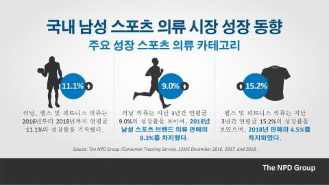 국내 남성 스포츠 의류 시장 성장 동향