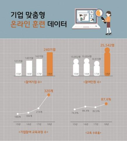 기업맞춤형 온라인 훈련 연간 참여기업 및 재직자 수 확대 추이