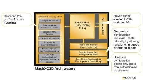 래티스 MachXO3D FPGA는 컨트롤 PLD 기능으로 강화된 보안 성능을 통합했다