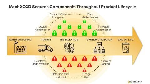 래티스 세미컨덕터 MachXO3D FPGA는 라이프 사이클을 통틀어 모든 시스템 부품들을 보호하는 하드웨어 기반의 보안을 제공한다